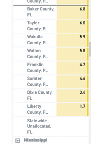 Florida counties with lowest covid cases