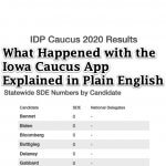 What Actually Happened with the Iowa Primary Caucus App Explained in Plain English