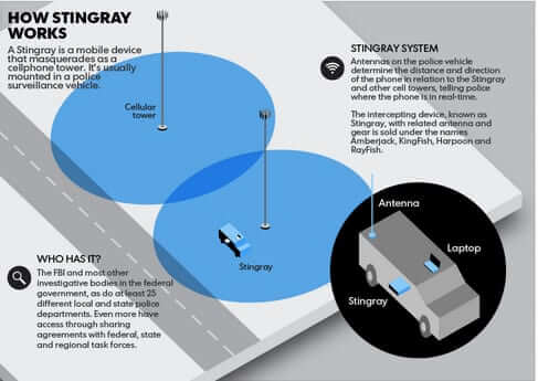 how stingray cell phone imsi eavesdropping tower works