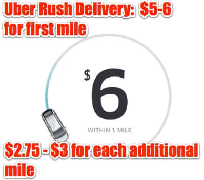 uber rush delivery prices